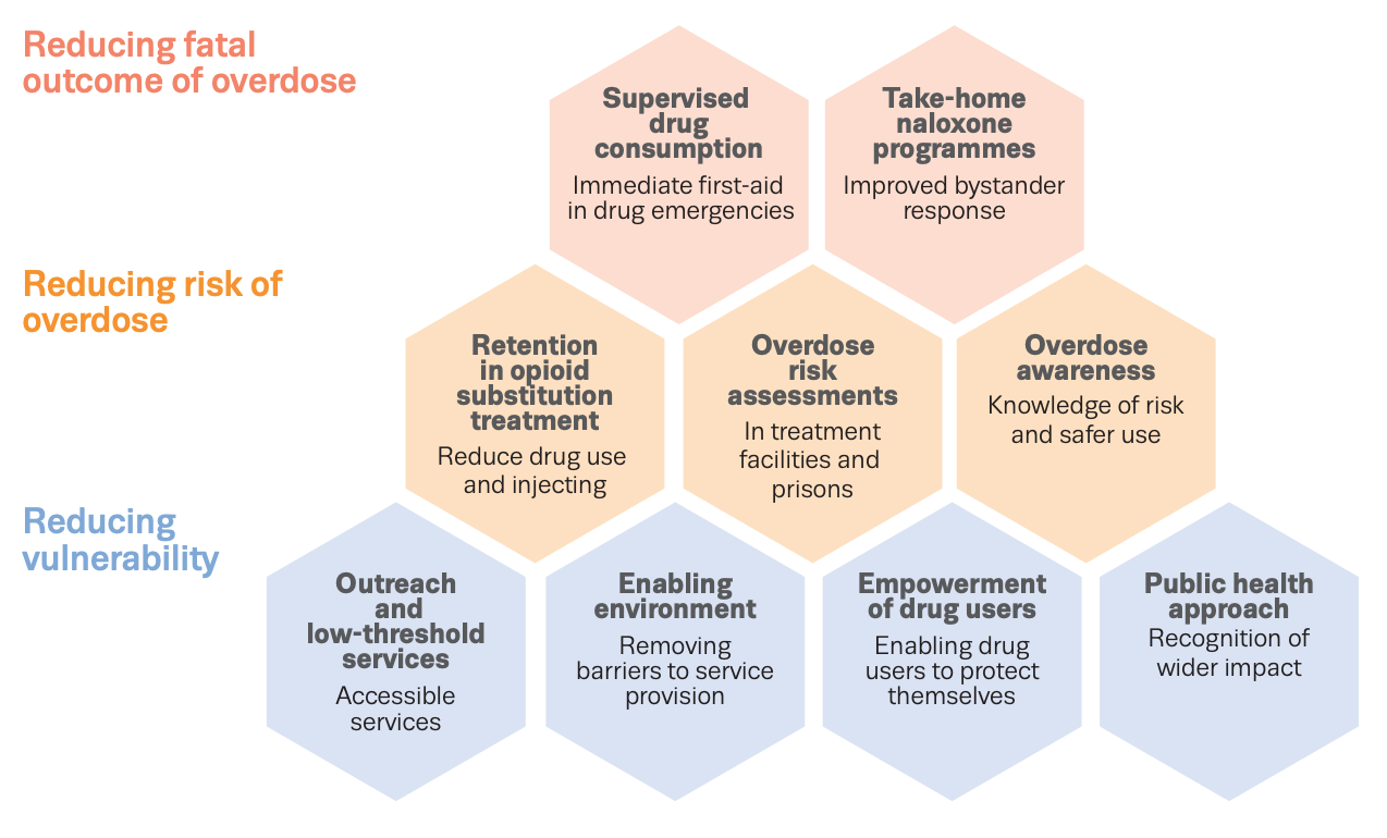 Key approaches for reducing opioid-related deaths